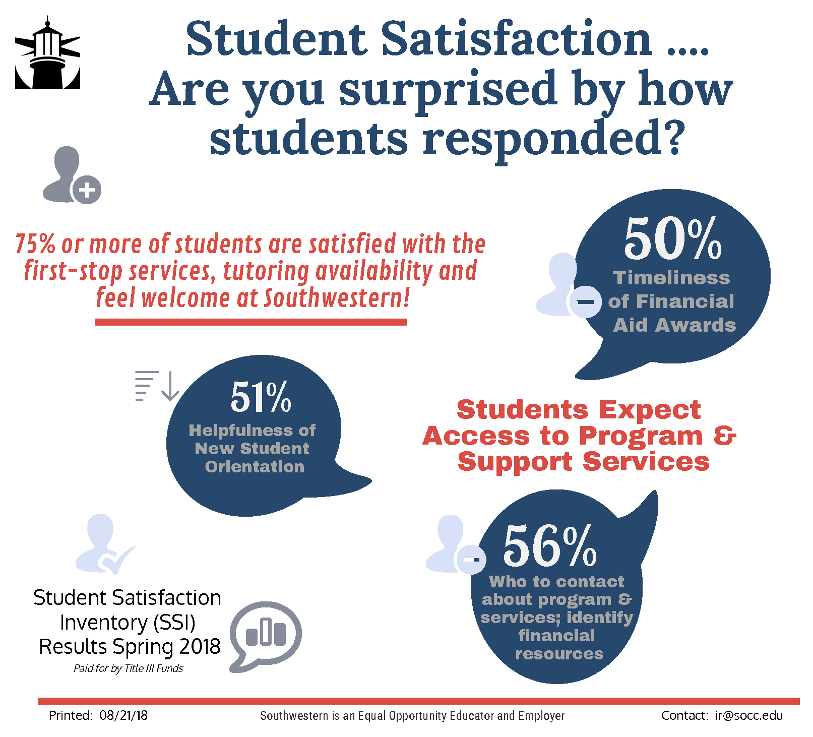 SSI Campus Services Student Response Highlights